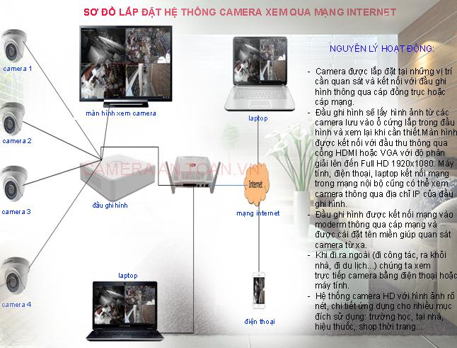 lap-dat-camera-tron-goi-gia-re-1