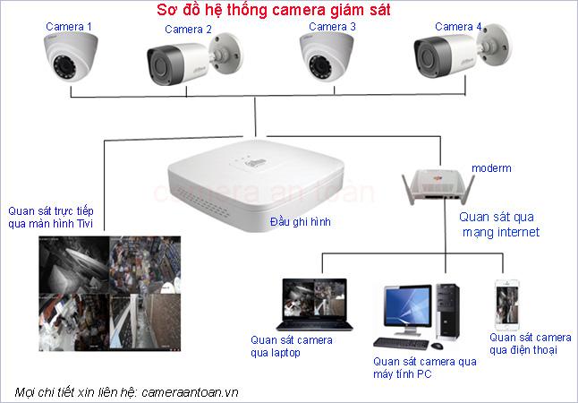 tron-bo-camera-16-kenh-dahua-hd
